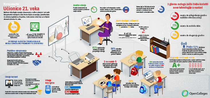 savremene tehnologije u učionici