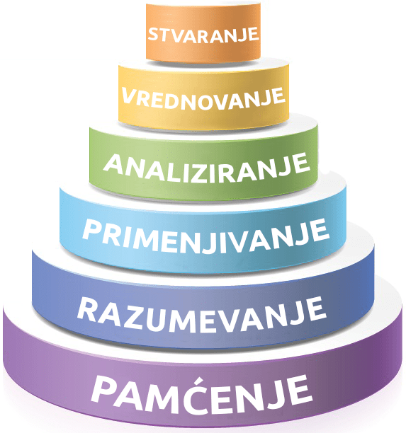 Blumova piramida
