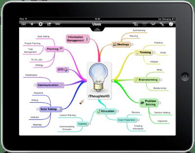 obrazovne aplikacije u upotrebi obrazovanja